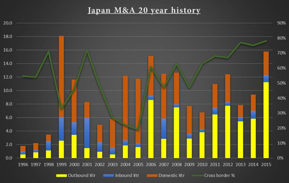 Graph showing 20 year history of Japan M&A (Source: Recaf, Gideon Franklin Limited)