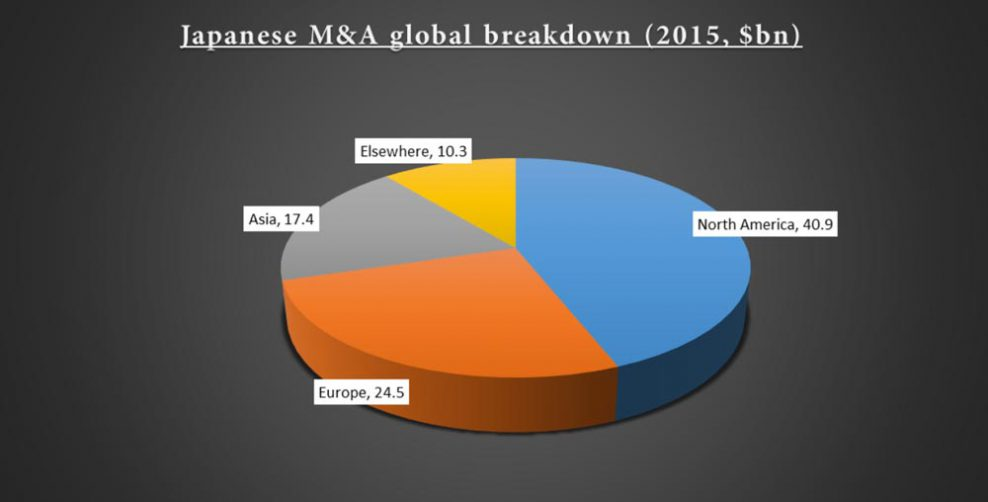 Pie Chart showing Japan M&A Global Breakdown (Source: Recaf, Gideon Franklin Limited)