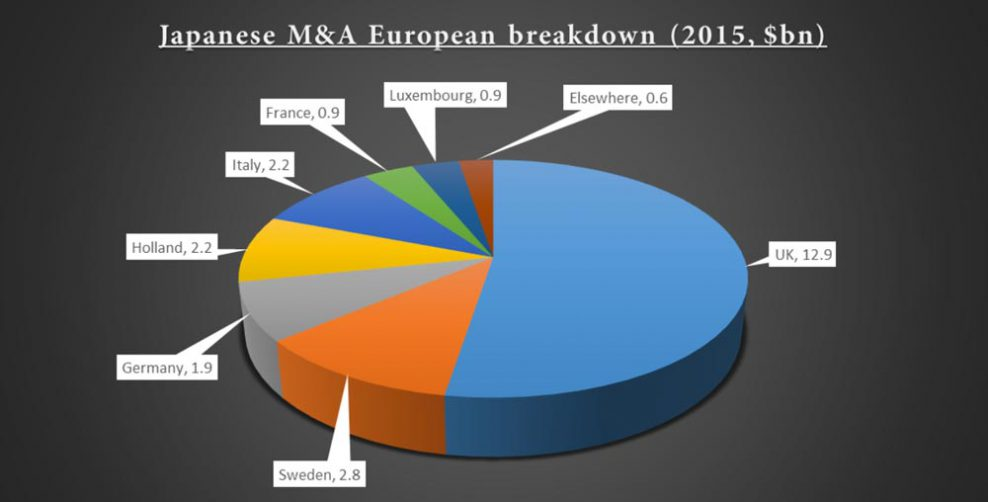 Pie Chart showing Japan M&A European Breakdown